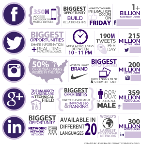 Frankly_Infographic_SocialMedia